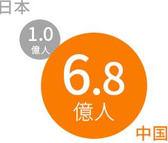 日本と中国のインターネット人口の比較