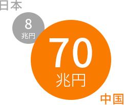 日本と中国のEC市場規模の比較