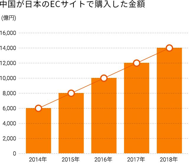 人口13.5億人の内ECサイトの利用率は35.4%、人数にして5億人弱となり、日本の規模を凌駕しています。