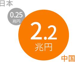日本と中国の越境ECボテンシャル推計の比較