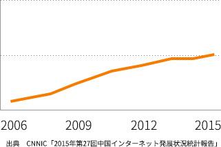 中国のインターネット普及率の変遷