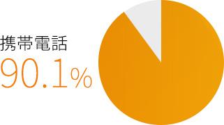 中国のスマホ利用率