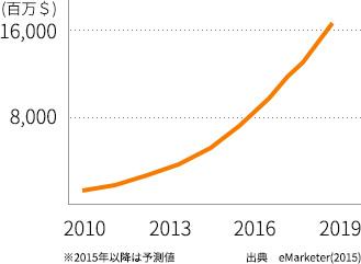 中国の EC 市場規模の変遷