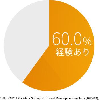 中国の EC 利用率