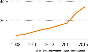 インドのインターネット普及率の変遷