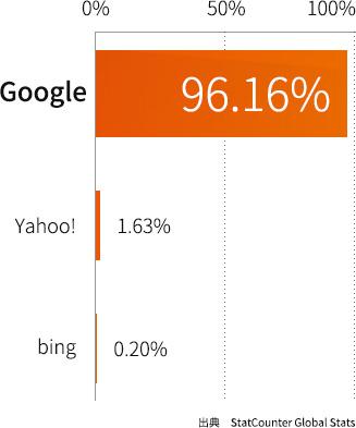 インドの検索エンジンシェア