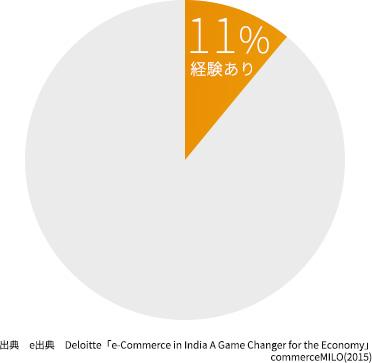 インドの EC 利用率