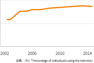 韓国のインターネット普及率の変遷