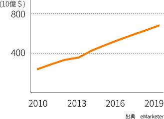 韓国の EC 市場規模の変遷