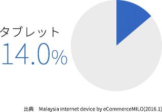 マレーシアのスマホ・タブレット利用率の変遷