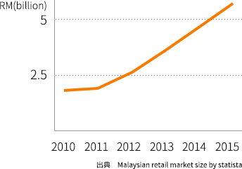 マレーシアの EC 市場規模の変遷