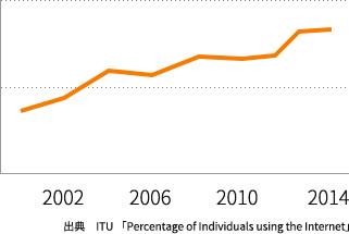 シンガポールのインターネット普及率の変遷