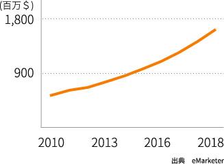 シンガポールの EC 市場規模の変遷