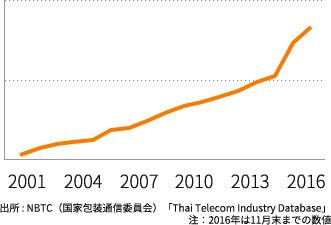 タイのインターネット普及率の変遷
