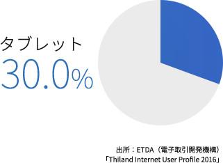 タイのスマホ・タブレット利用率の変遷