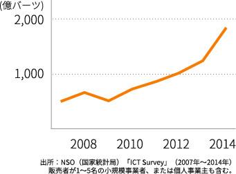 タイの EC 市場規模の変遷
