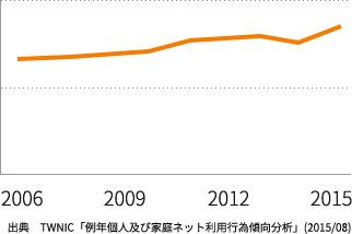 台湾のインターネット普及率の変遷