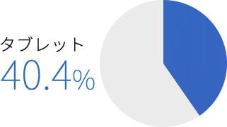 台湾のタブレット利用率