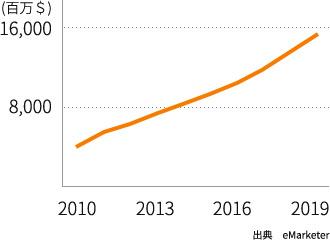 台湾の EC 市場規模の変遷