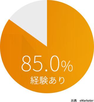 台湾の EC 利用率