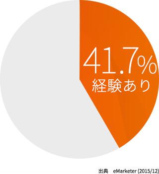 台湾の越境 EC 利用率