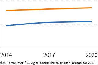 アメリカのスマホ・タブレット利用率の変遷
