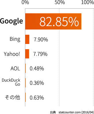 アメリカの検索エンジンシェア