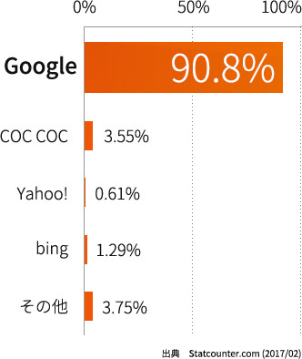 ベトナムの検索エンジンシェア