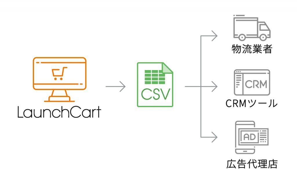 LaunchCartにおけるCSVによる外部システムとの自動連携イメージ
