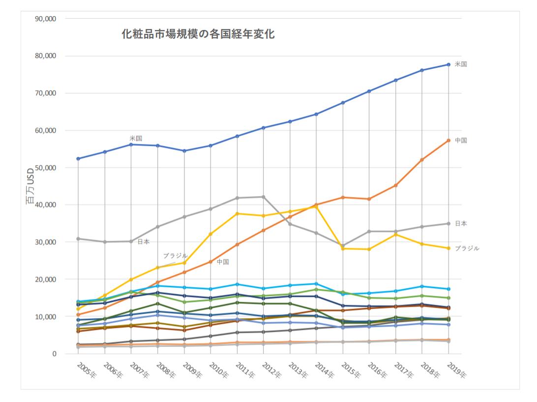 化粧品市場規模の各国変化